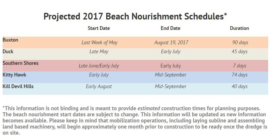 Outer Banks Tentative Beach Nourishment Schedule